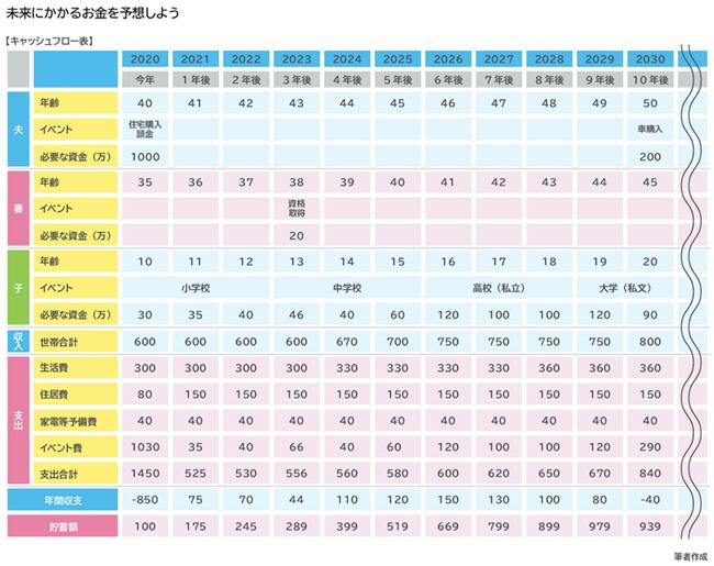 図表8:キャッシュフロー表