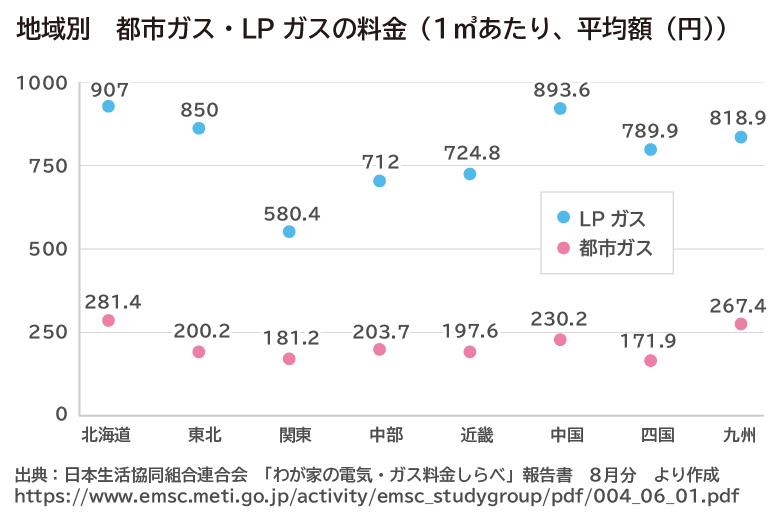 地域別 都市ガス・LPガスの料金(1立方メートルあたり平均額(円))