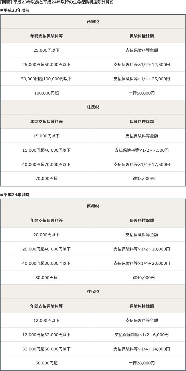 【図表】生命保険料控除計算