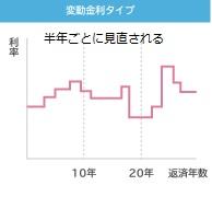 図表01 変動金利のイメージ