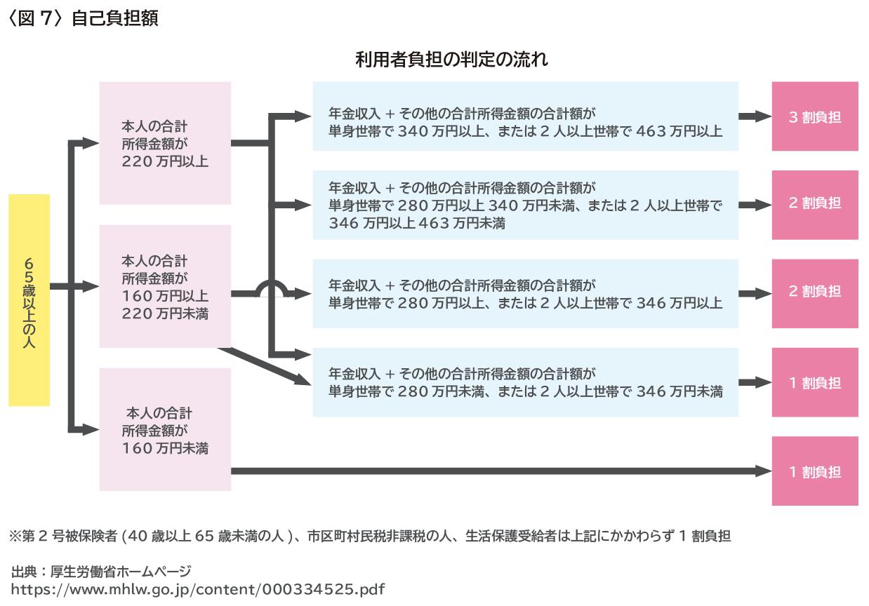 【アセットアドバンテージ】202006_介護保険いつから(図表依頼)_07