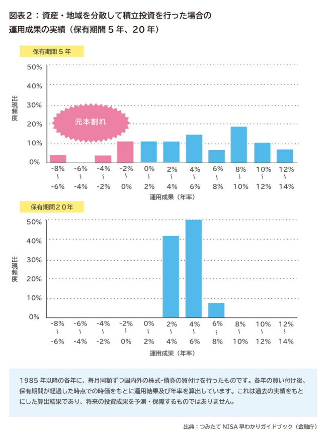 図表2:資産・地域を分散して積立投資を行なった場合の運用成果の実績(保有期間5年、20年)