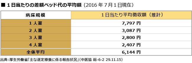 1日当たりの差額ベッド代の平均額(2016年7月1日現在)
