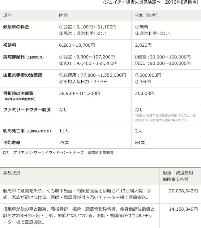 [図表]中国(北京)医療事情/過去に発生した事故実例(中国)