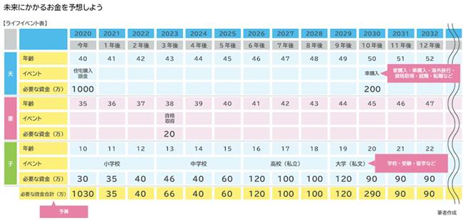 図表7:ライフイベント表