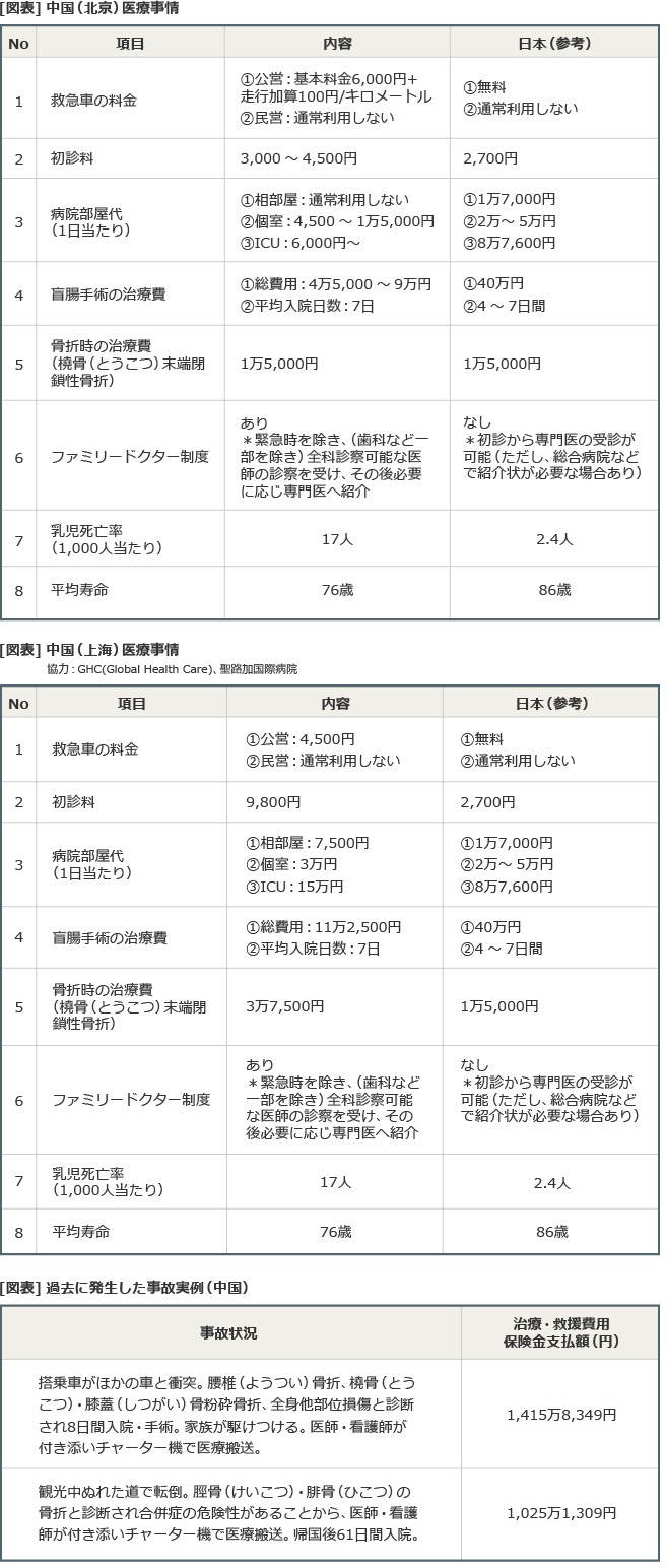 [図表]中国(北京)医療事情/中国(上海)医療事情/過去に発生した事故実例(中国)