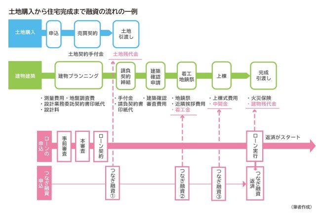 【プラチナ】土地購入ローン _図版_3