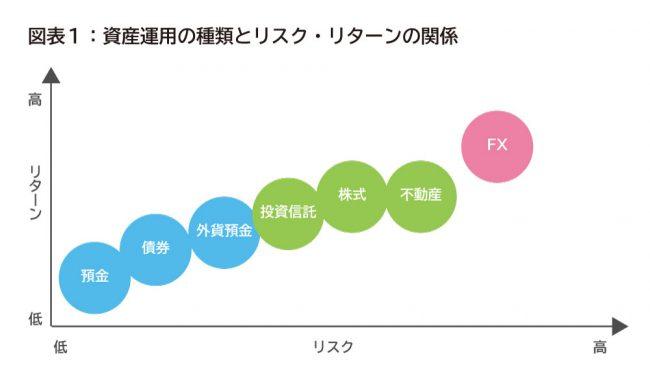 図表1:資産運用の種類とリスク・リターンの関係
