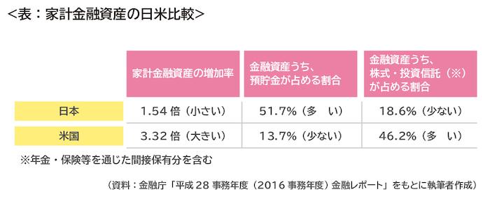 家計金融資産の日米比較
