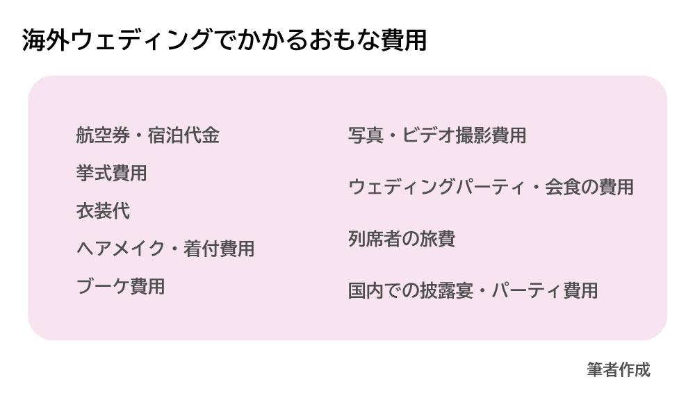 0201結婚式お金_図表_07