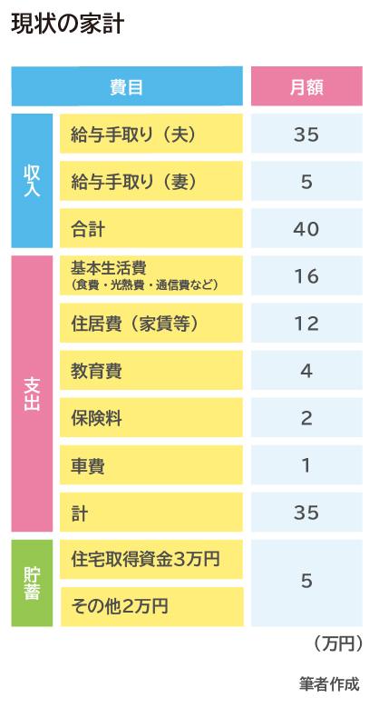 図表6:現状の家計からの返済額