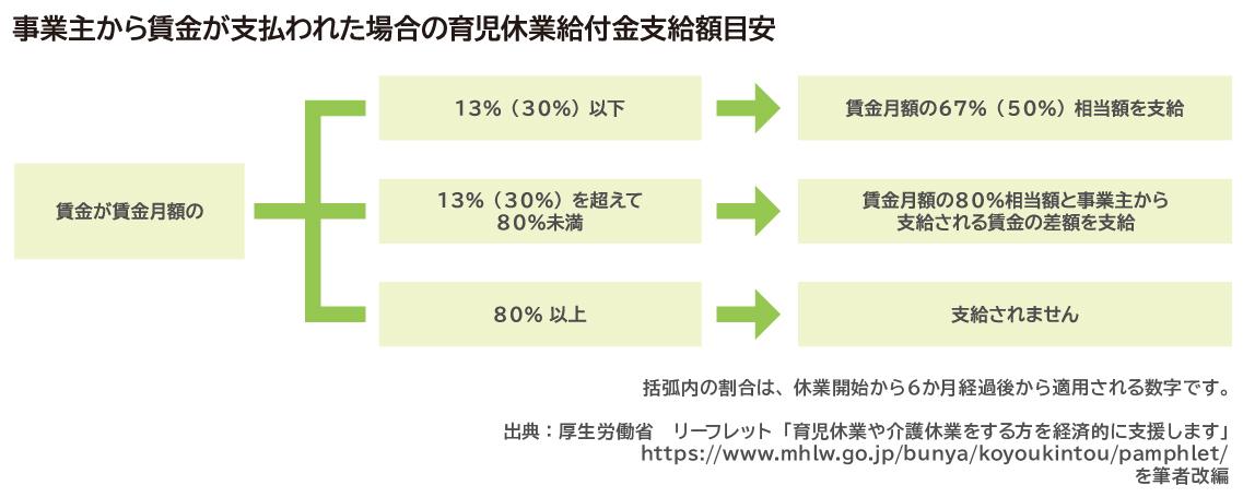 育児休業給付金条件_図表4