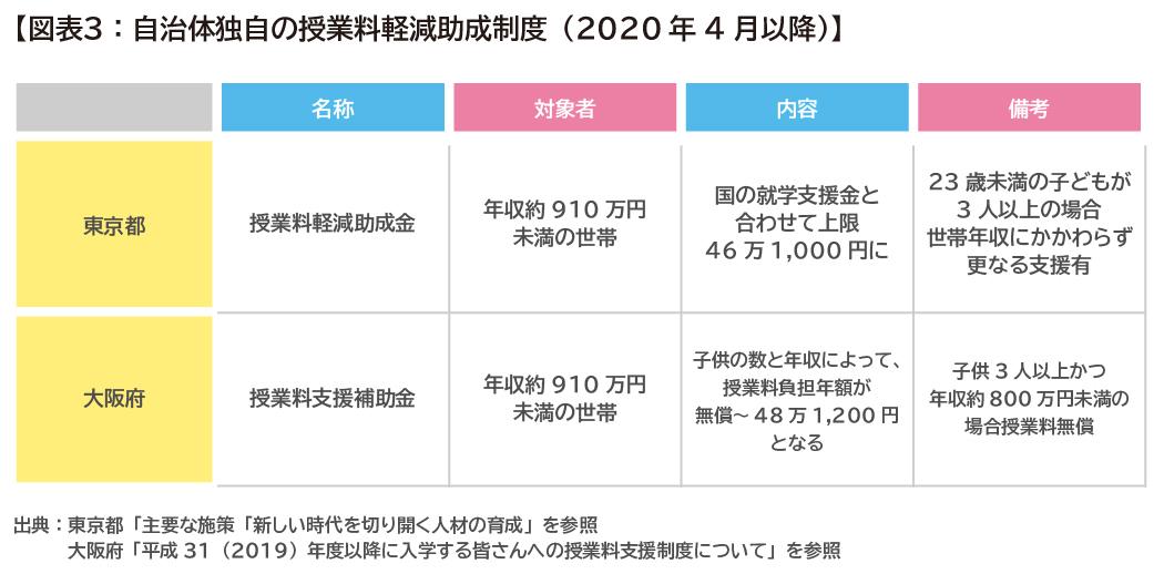 202003_2_高校入学費用 _鈴木さや子_PT_03