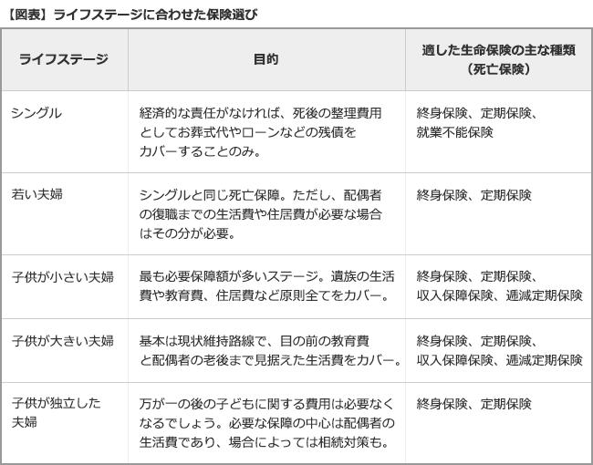 【図表】ライフステージに合わせた保険選び