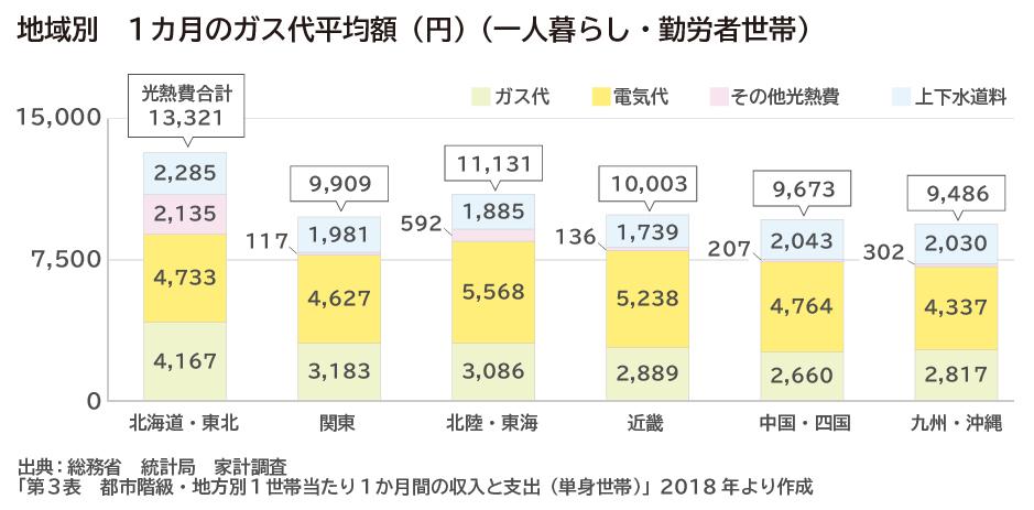 地域別 1カ月のガス代と水道光熱費の平均額(円)(一人暮らし・勤労者世帯)