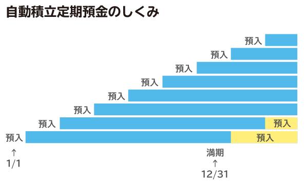 0203手取り20万円貯金_図表09