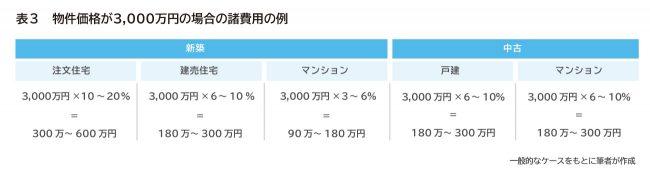 【プラチナ】住宅購入諸費用_3