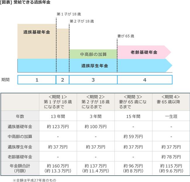 【図表】受給できる遺族年金