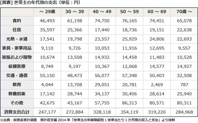 【図表】世帯主の年代別の支出(単位:円)