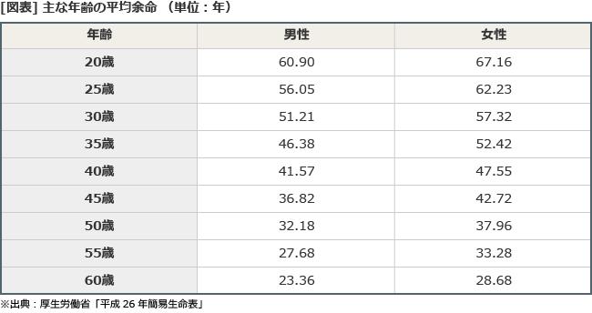 【図表】主な年齢の平均余命(単位:年)