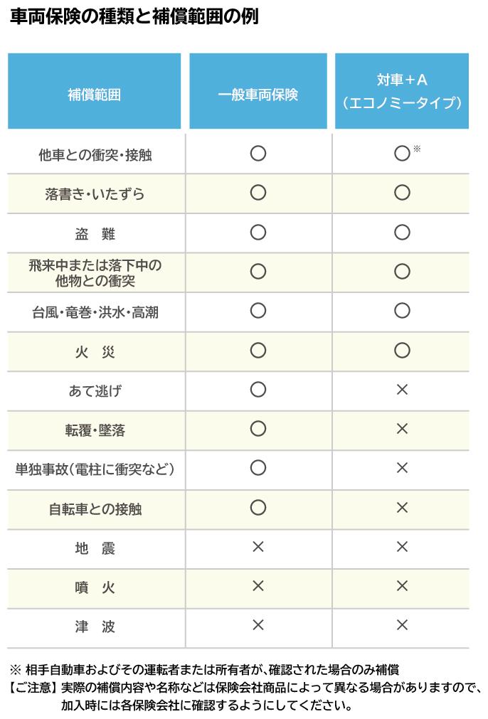車両保険の種類と補償範囲の例