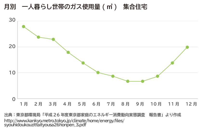 一人暮らし世帯のガス使用量(立方メートル)(集合住宅の場合)