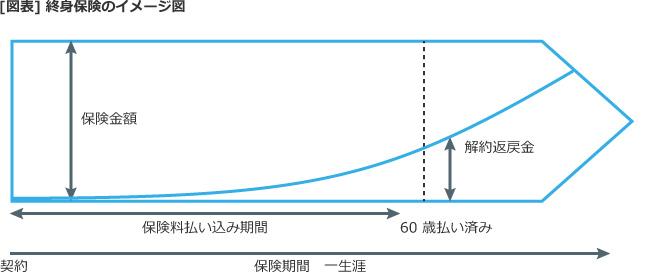 【図表】終身保険のイメージ図