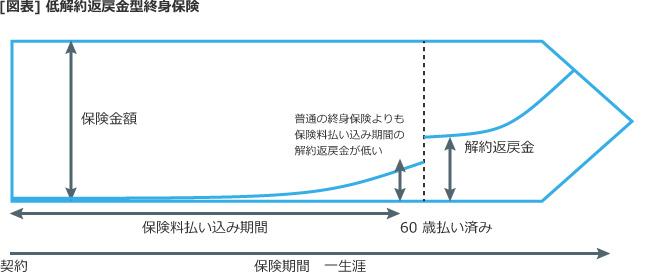 【図表】低解約返戻金型終身保険