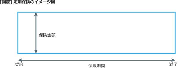 【図表】定期保険のイメージ図