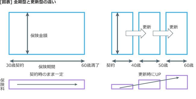 【図表】全期型と更新型の違い