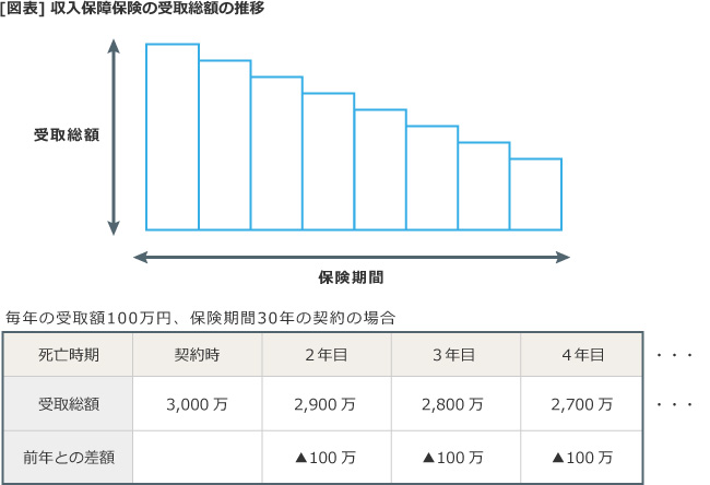 【図表】収入保障保険の受取総額の推移