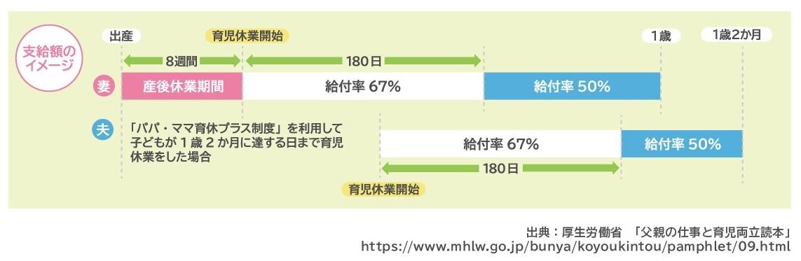 育児休業給付金条件_図表3
