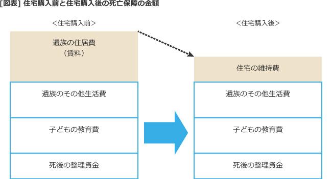 【図表】住宅購入前と住宅購入後の死亡保障の金額
