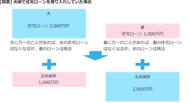 【図表】夫婦で住宅ローンを借り入れしていた場合