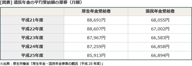 【図表】遺族年金の平均受給額の推移(月額)