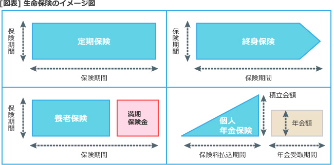 【図表】生命保険のイメージ図
