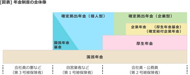 【図表】年金制度の全体像