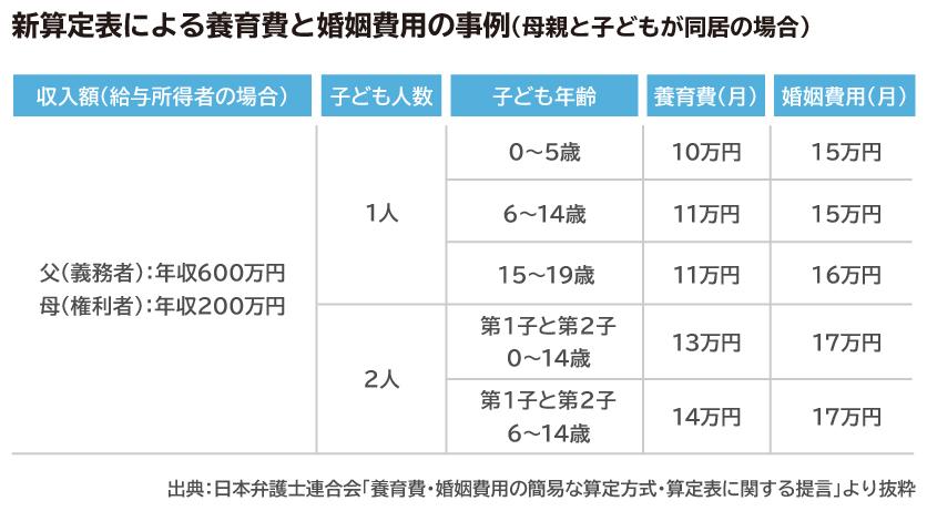新算定表による養育費と婚姻費用の事例(母親と子どもが同居の場合)
