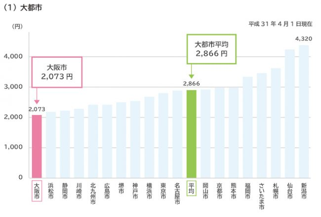 主要都市の家庭用水道料金(20立方メートルあたり)