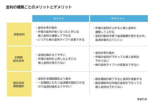 図表04:金利タイプのメリットとデメリット