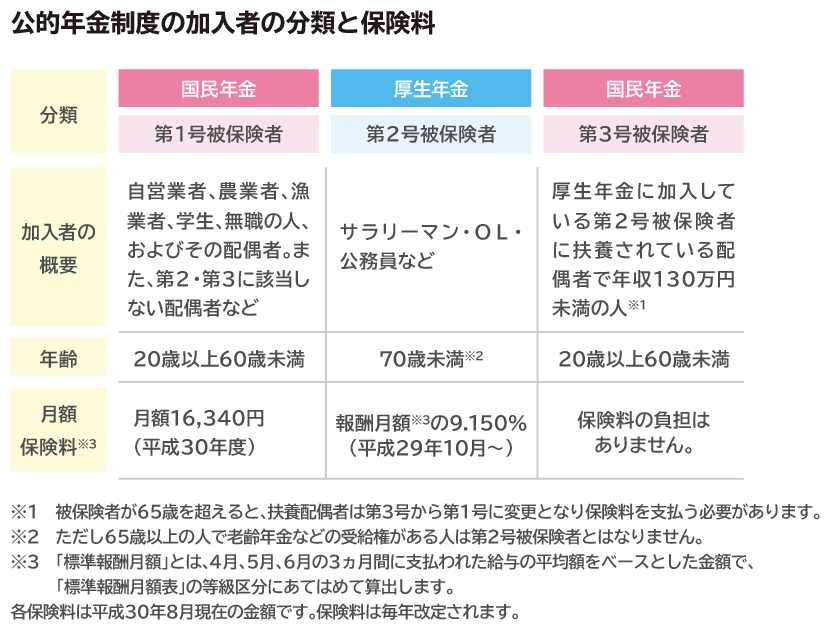公的年金制度の加入者の分類と保険料
