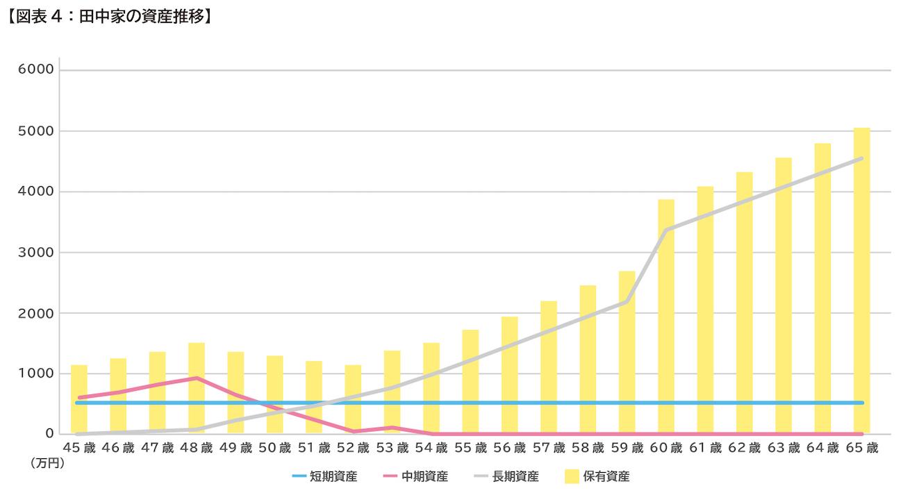 【プラチナ】202003_9_貯蓄投資_図版(追加分)_03