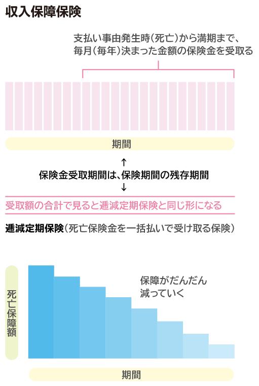収入保障保険・逓減定期保険