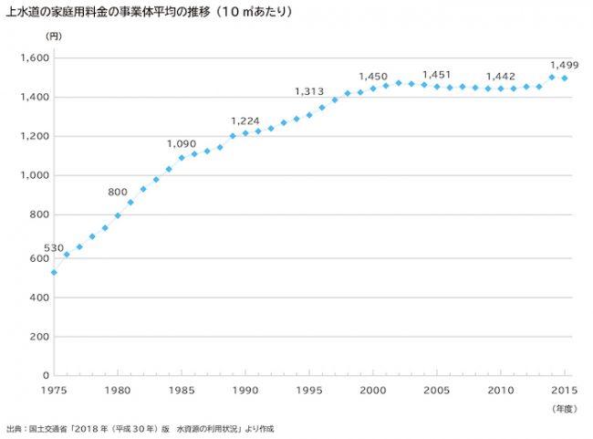 上水道の家庭用料金の事業体平均の推移(10立方メートルあたり)