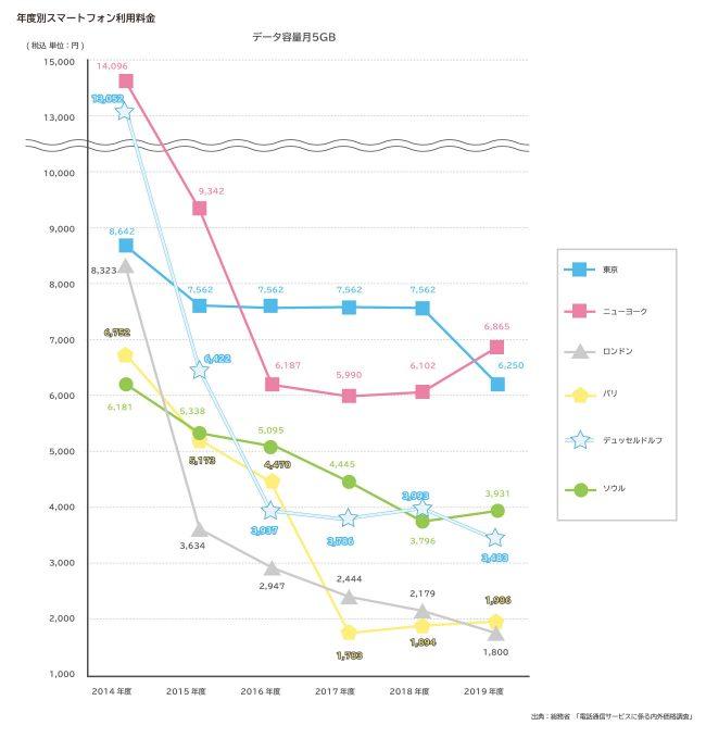 通信費節約_図表4