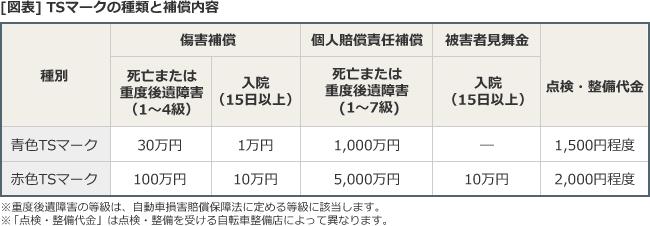 [図表]TSマークの種類と補償内容