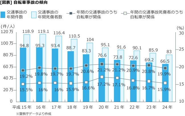 [図表]自転車事故の傾向