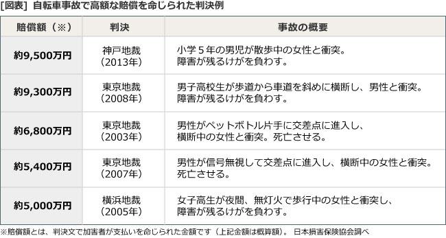 [図表]自転車事故で高額な賠償を命じられた判決例