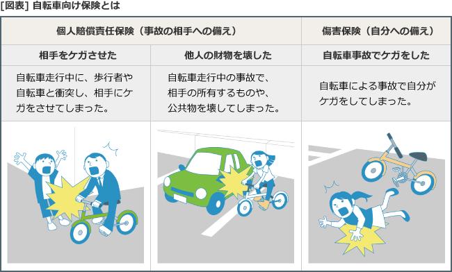 [図表]自転車向け保険とは