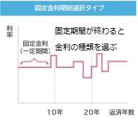 図表03固定金利期間選択タイプのイメージ
